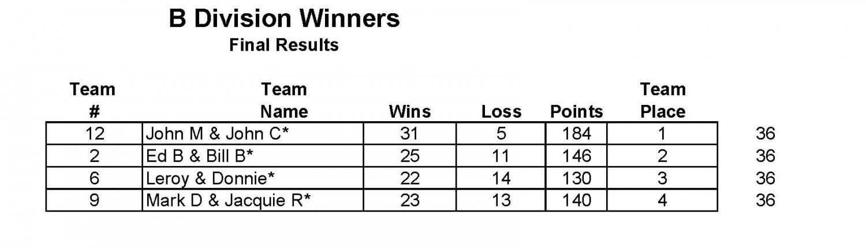 Final Standings B Div